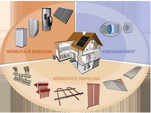 Handwerk Arasmus: Innungsbetrieb für Heizung, Sanität, Solartechnik mit 24 Stunden Notdienst